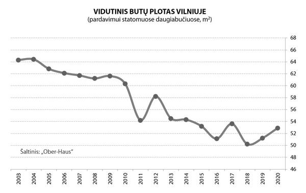 Vilniuje butų pastatyta 26% daugiau-OH-butu-plotas-Vilnius-2003-2020
