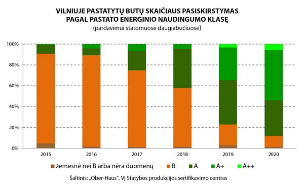 Vilniuje butų pastatyta 26% daugiau-OH-energine-klase-Vilnius-2015-2020