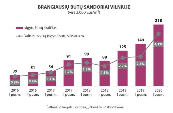Vilniuje ir toliau auga brangesnių butų pardavimai, nuotrauka-1